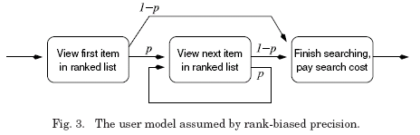 The user model assumed by rank-biased precision