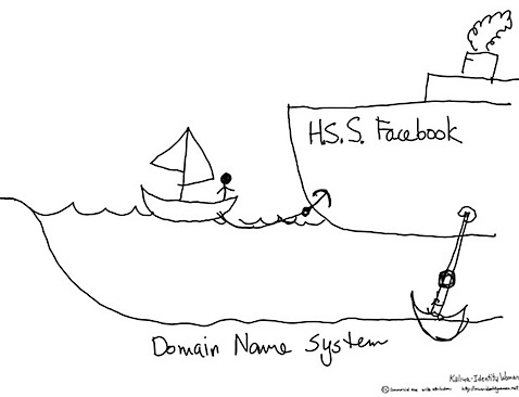 Personal Anchor on the Web for Digital Identity