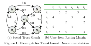 "Figure 1 from ""Learning to Recommend with Social Trust Ensemble"" by Ma et al."