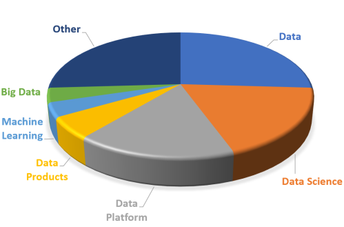 data pms titles